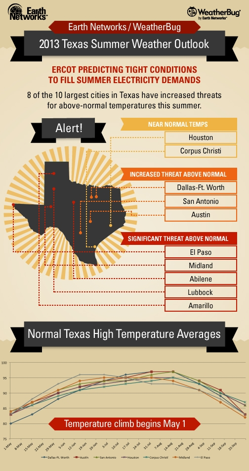 Texas Info Graphic